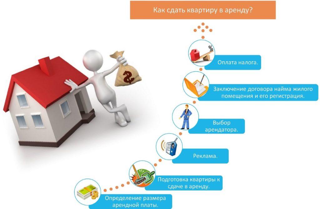 Покупка недвижимость за границей и сдача в аренду