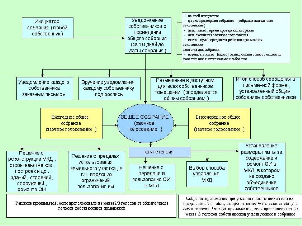 Как сделать протокол собрания жильцов многоквартирного дома