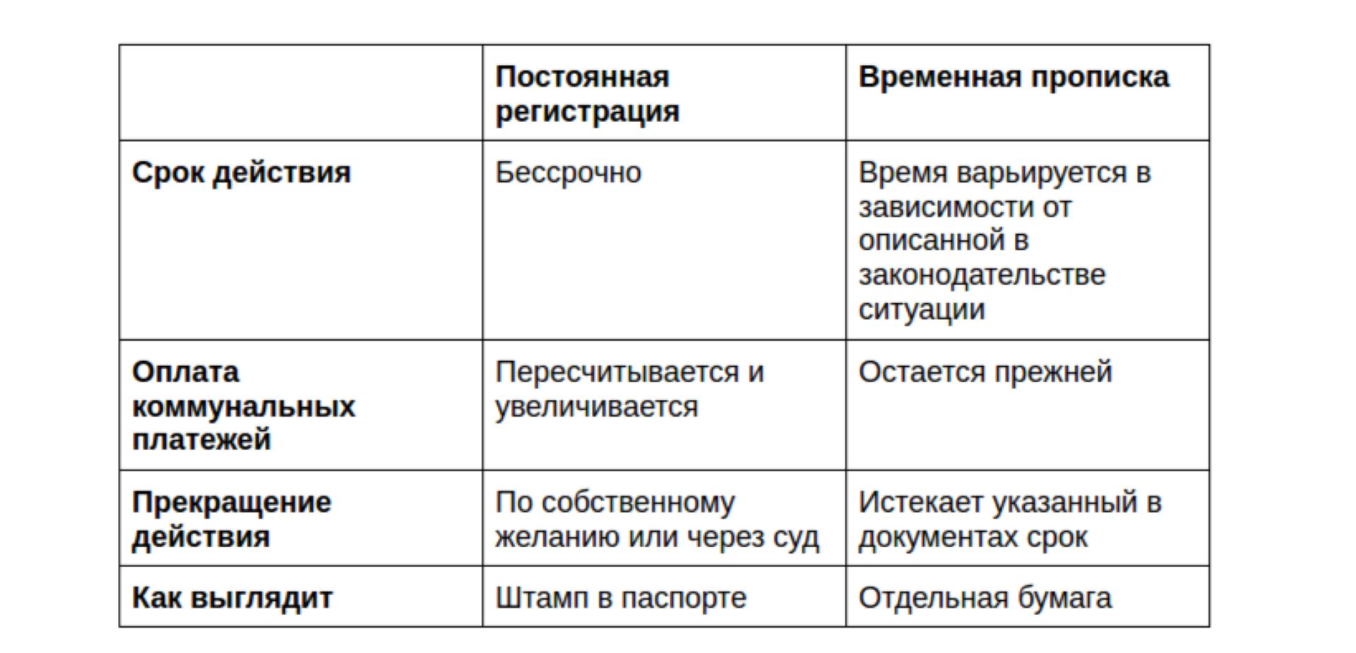 Постоянная или временная регистрация коммунальные платежи временная регистрация на камчатке